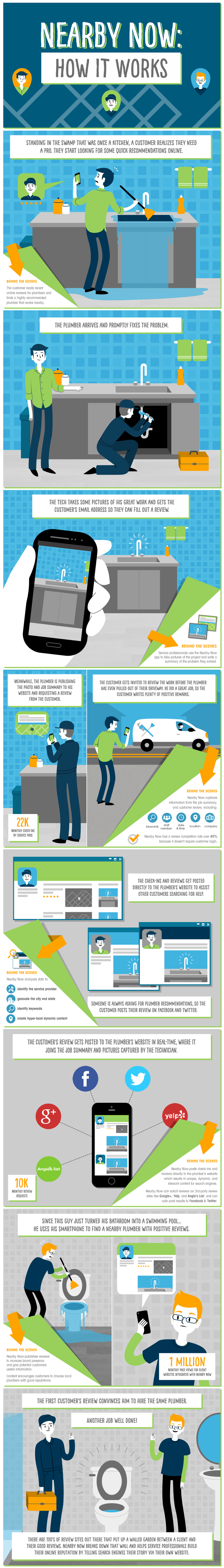 How It Works - Nearby Now Infographic